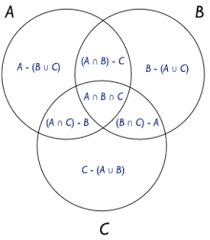 Venn Diagram A Or B Venn Diagram Partitioning Bosker Blog