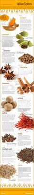 Indian Spices Infographic | Nutrition and Superfoods | Pinterest ...