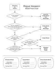 D 5e Playable Races Flow Chart Dnd 5e Rogue Sneak Attack