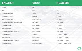 International Counting System Chart How To Convert Million Billion Trillion Into Lakh Crore