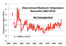 Homogenisation Of Williamtown Temperatures Draws Attention