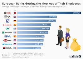 Chart The European Banks Getting The Most Out Of Their