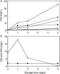 Etg Levels Chart Postcollection Synthesis Of Ethyl Glucuronide By Bacteria In