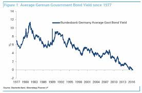 With Daily Record Lows Here Is A Chart Of German Bund