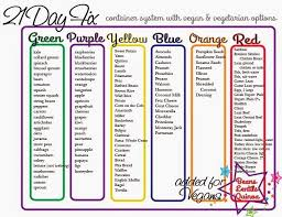 21 Day Fix Containers Explained Fitness Motivation 21