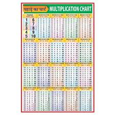 Multiplication Chart 500x500 Dividing Tables Chart Division