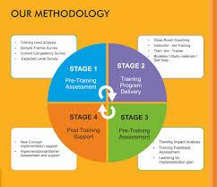 Hr Training Process Flow Chart Vhrs T D