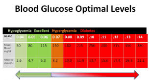 Ideal Sugar Levels Chart 25 Printable Blood Sugar Charts Normal High Low
