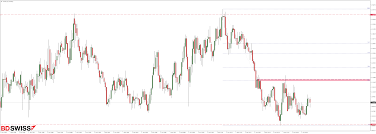 From Investor To Scalper Audnzd With A Chance For Short