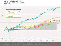 Taxes And Investment Performance Ppt Download