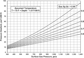 Gas Pressure Chart Pressure Traverse An Overview Sciencedirect Topics