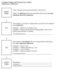 Compare And Contrast Essay Sample College Example Of Contrast And Comparison Essay Dew Drops