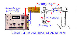 electrical resistance of a piece of wire is directly proportional to the length and inversely to the area of the cross section resistance strain gage is