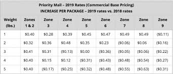 Ups Rate Chart 2019 Usps Postage Rate Increase Starts January 27 2019 E