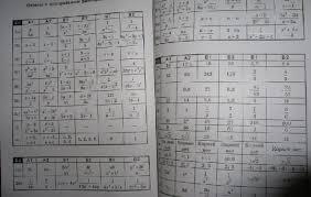 Контрольные Работы по Геометрии Класс Ответы Как написать  Рецензии