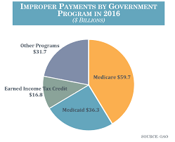 Improper Government Payments And The Tax Gap House Budget