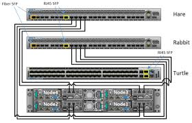 ecs hardware and cabling guide network cabling