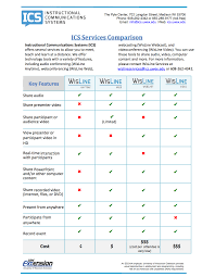Video Conferencing Comparison Chart Pdf Documents Instructional Communications Systems Part 2