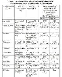 Antibiotic Dosage Chart Azithromycin