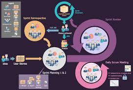 Project Management Flow Chart Pdf Scrum