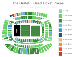 Soldier Field Seating Chart Grateful Dead 2015 How Much Money Did The Grateful Dead Leave On The Table