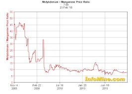 Historical Molybdenum Manganese Price Ratio Chart