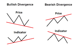 The Stochastic Indicator Explained