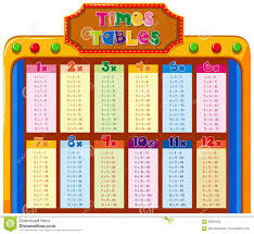 Times Tables Chart With Colorful Background Stock Vector