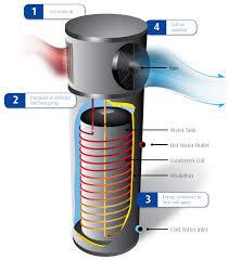 hot water heater pump. Modren Heater To Hot Water Heater Pump