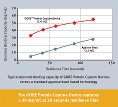 Protein Purification Chart Capture More Mabs In Less Time With The New Pre Packed