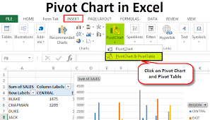 Excel Create Chart From Pivot Table Pivot Chart In Excel How To Create Pivot Charts Step By