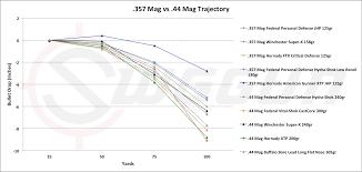 44 Mag Deer Bllistics Chart Shotgun Velocity Chart 17 Hmr
