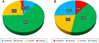 Pie Charts Showing The Proportion Of Patients In Each Body