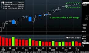 Market Intelligence Desk Equity Market Insight June 2015
