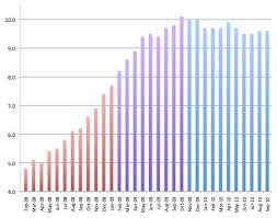 Shiba Inu Growth Chart Blogd 2010 October
