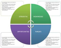 swot analysis templates in word demplates swot template 6