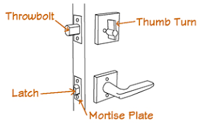 Door Hardware 101 Your Guide To Purchasing Door Hardware
