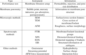 Methods Of Characterization Commonly Used Membrane Characterization Methods Download Table