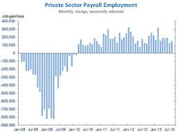 The Employment Situation In August Whitehouse Gov