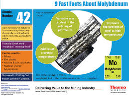 INFOGRAPHIC: 9 Fast Facts About Molybdenum