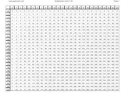 Free Printable Multiplication Table Chart 1 To 100 In Pdf