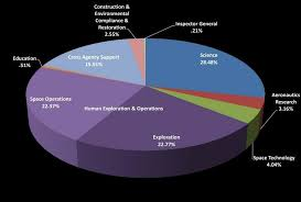 Federal Budget Pie Chart 2008 Winners And Losers In Nasas Budget For 2018 And Beyond