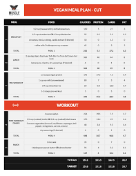 Diet Chart For Vegetarian Weight Loss This Is The Definitive Guide To Vegan Bodybuilding Every