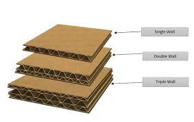 Understanding Corrugated Cardboard Boxed Up