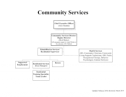 Organizational Chart Gogebic Community Mental Health
