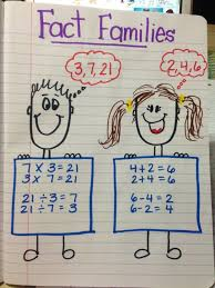 Image Result For Fact Family Anchor Chart Teaching Math