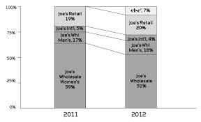 Joez Stock Chart Can Joes Jeans Double Joes Jeans Inc Nasdaq Joez