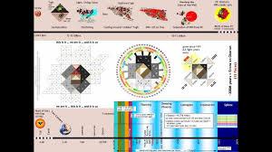 2027 Human Design Rave Cosmology Timeline