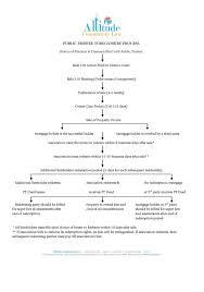 Public Trustee Foreclosure Process Flowchart Altitude