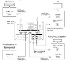 panasonic surround sound wiring diagram wiring diagrams panasonic surround sound wire diagram photo al
